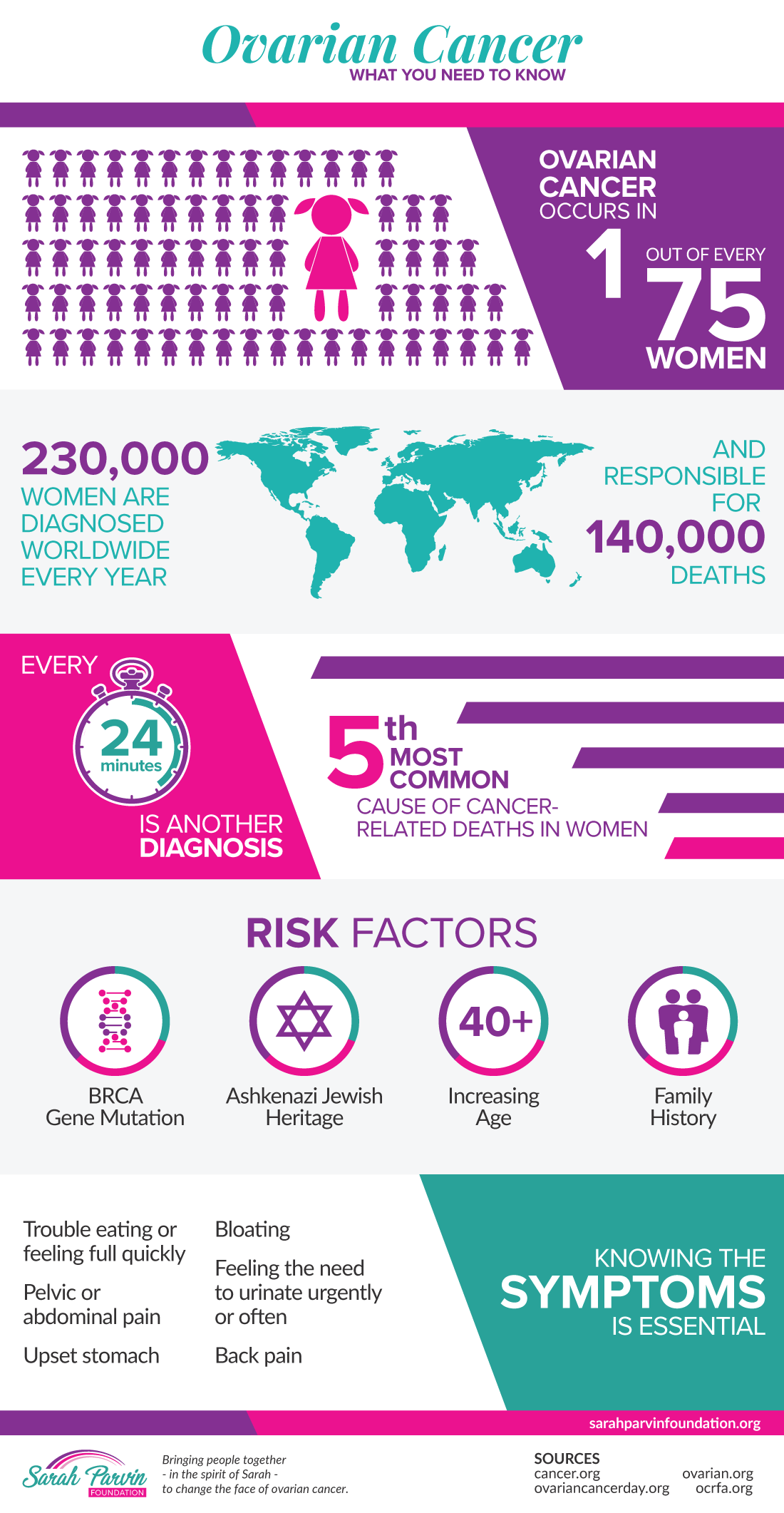 About Ovarian Cancer Infographic